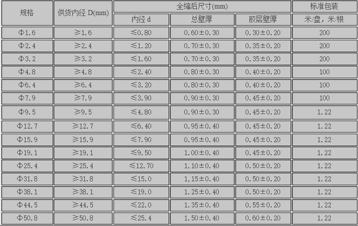 环保双壁管2X规格表