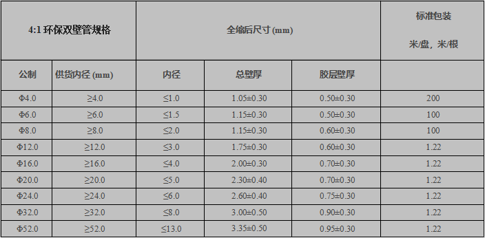 环保双壁管4X规格表