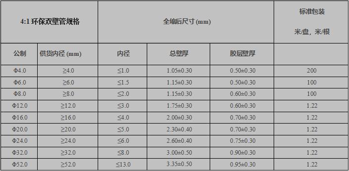 4X规格表