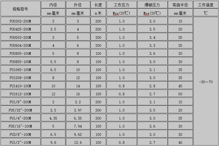 PU气动软管规格表