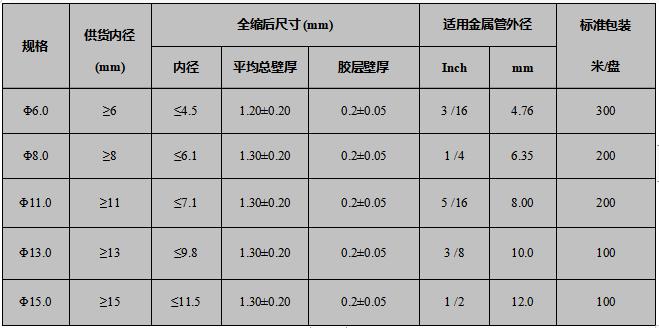 汽车管路防护用双壁管规格表