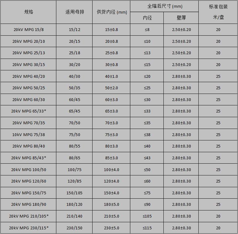 20KV母排管规格表