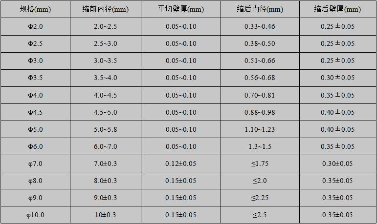 4:1规格表