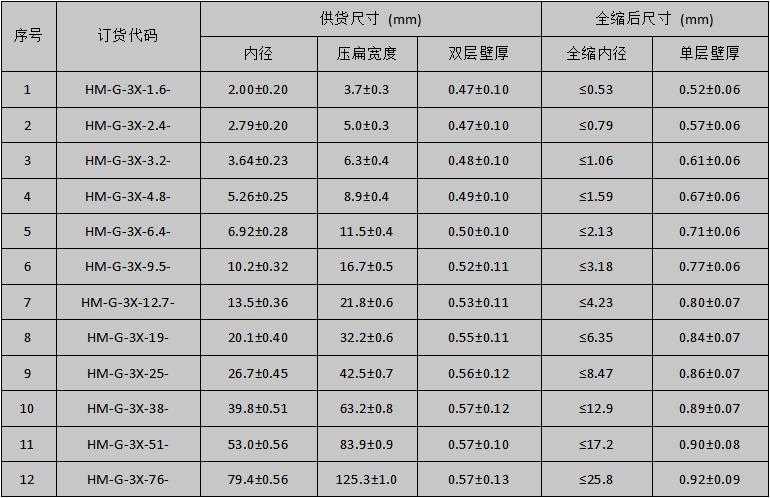 高温耐油标识管规格表